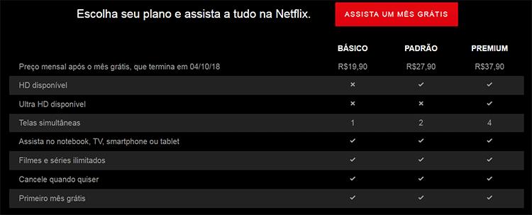 Tabela de planos Netflix de Graça